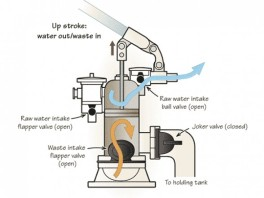 marine-toilet-water-upstroke-out-600px-588x441
